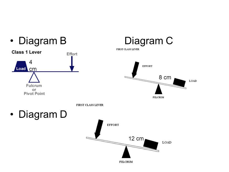 Diagram BDiagram C Diagram D 4 cm 8 cm 12 cm