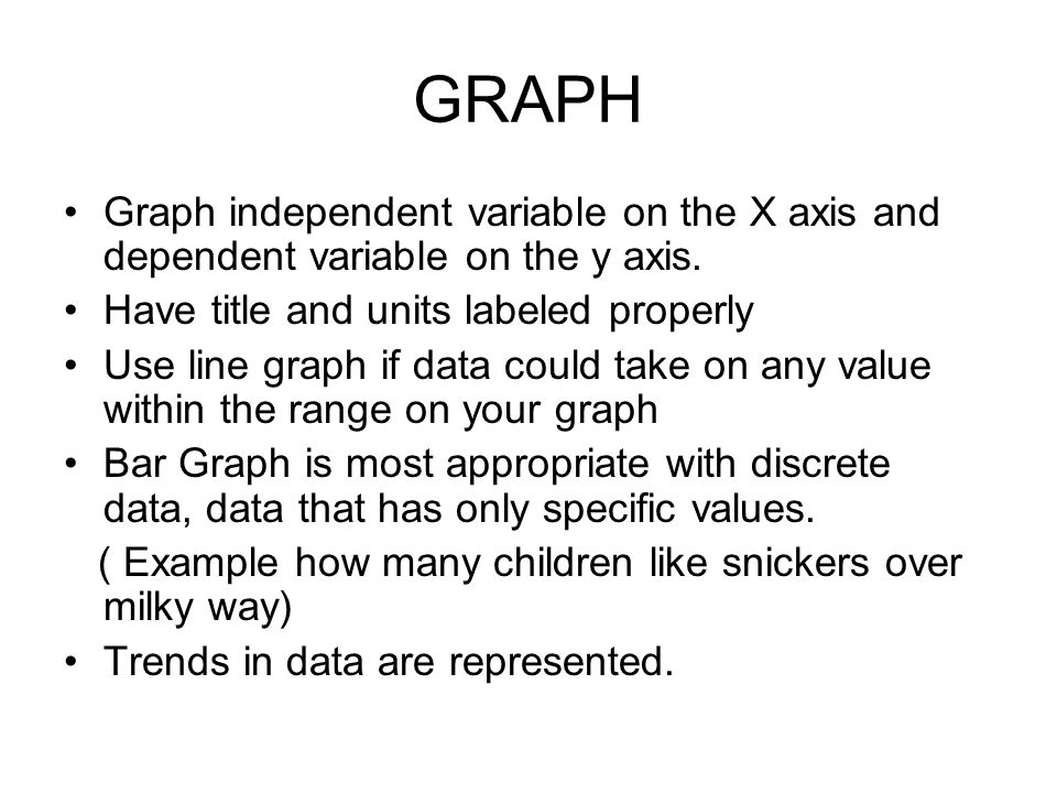 GRAPH Graph independent variable on the X axis and dependent variable on the y axis.