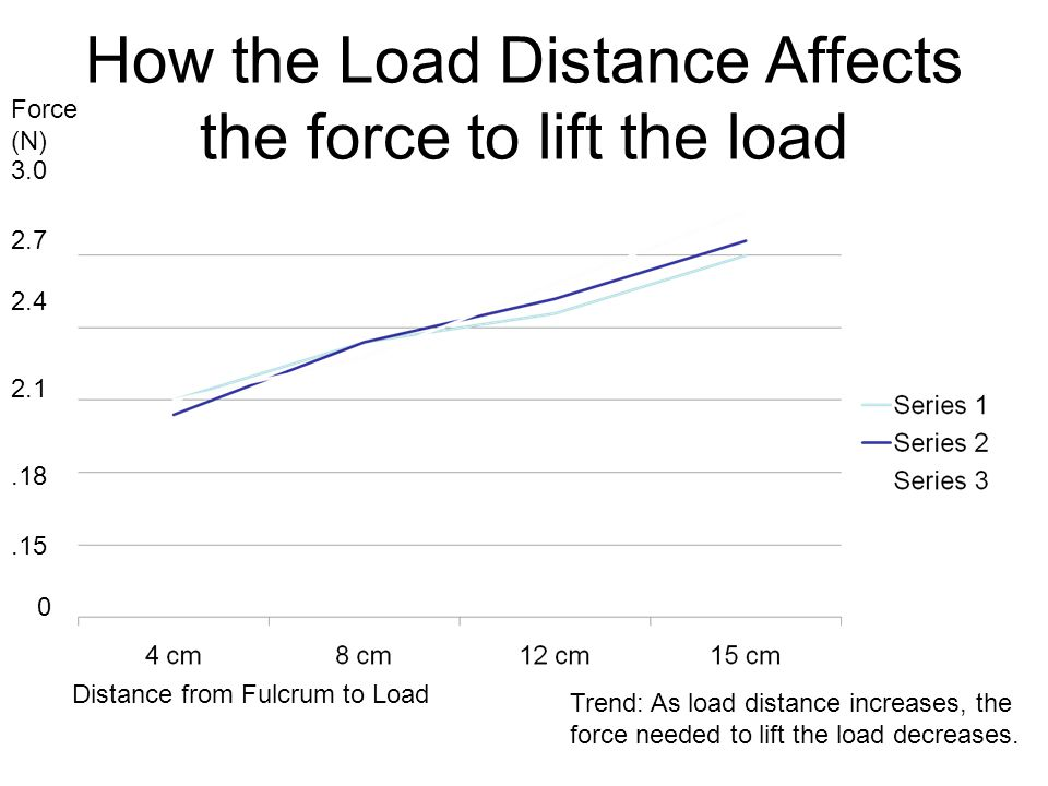 How the Load Distance Affects the force to lift the load 0.15.18 2.1 2.4 2.7 3.0 Distance from Fulcrum to Load Force (N) Trend: As load distance increases, the force needed to lift the load decreases.