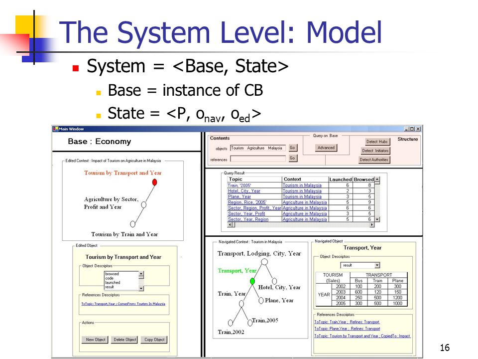 16 The System Level: Model System = Base = instance of CB State =