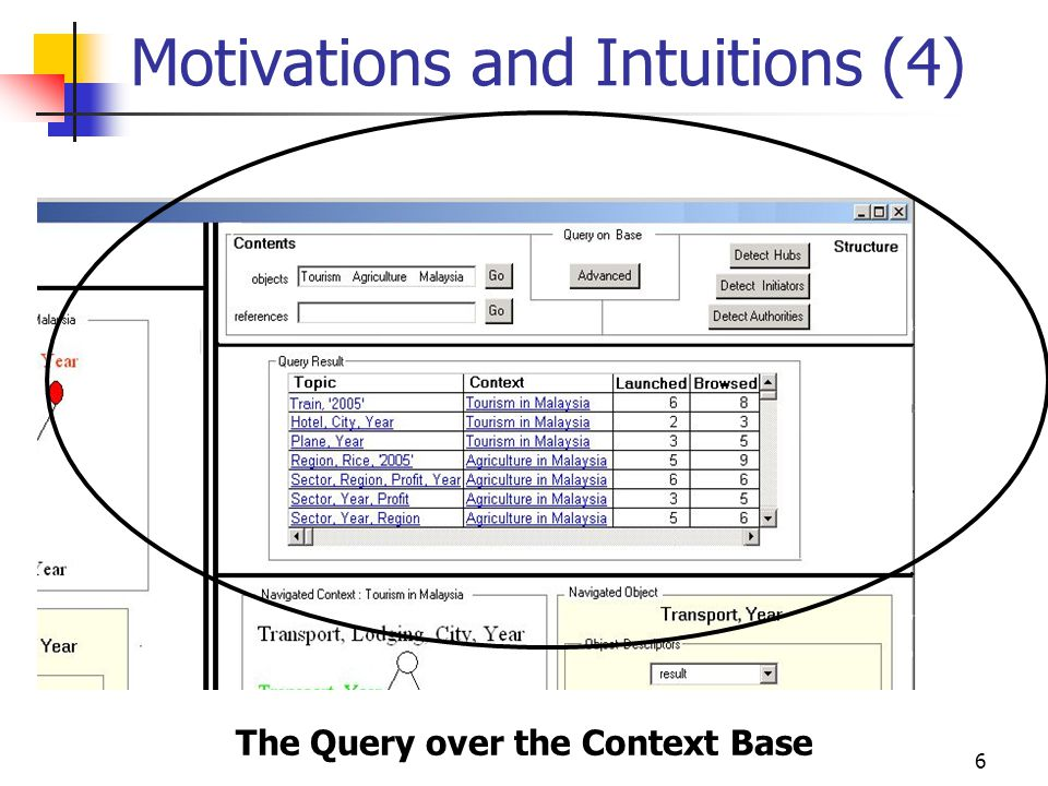 6 Motivations and Intuitions (4) The Query over the Context Base