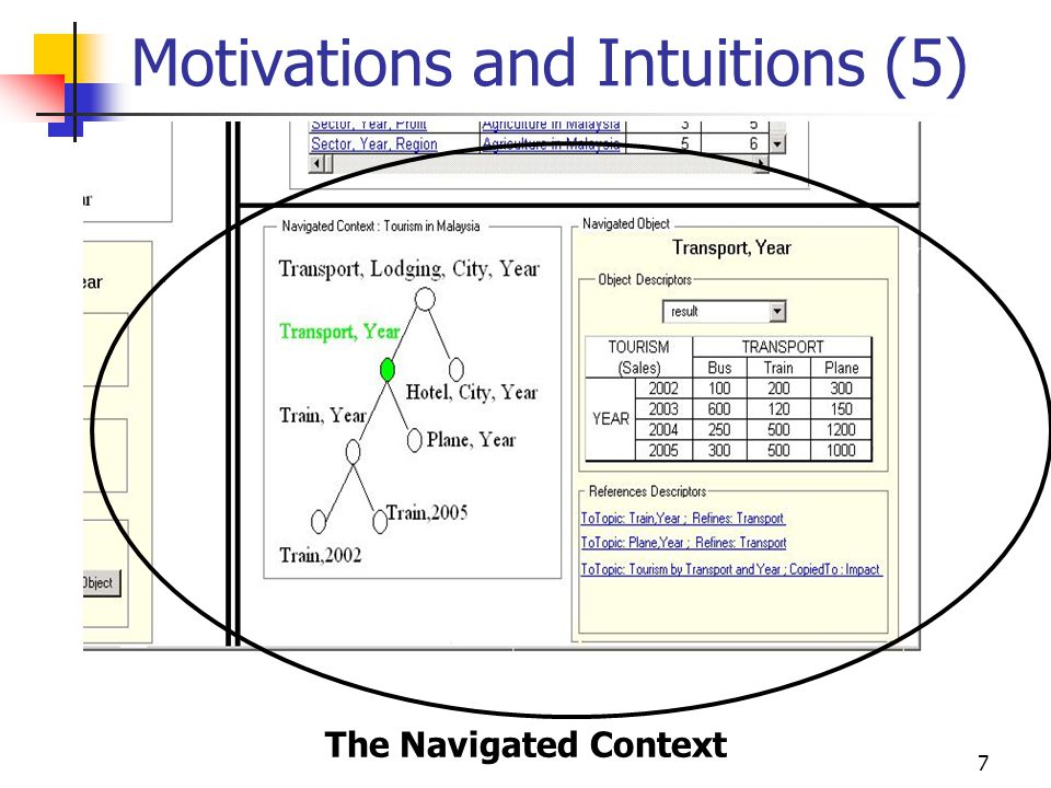 7 Motivations and Intuitions (5) The Navigated Context