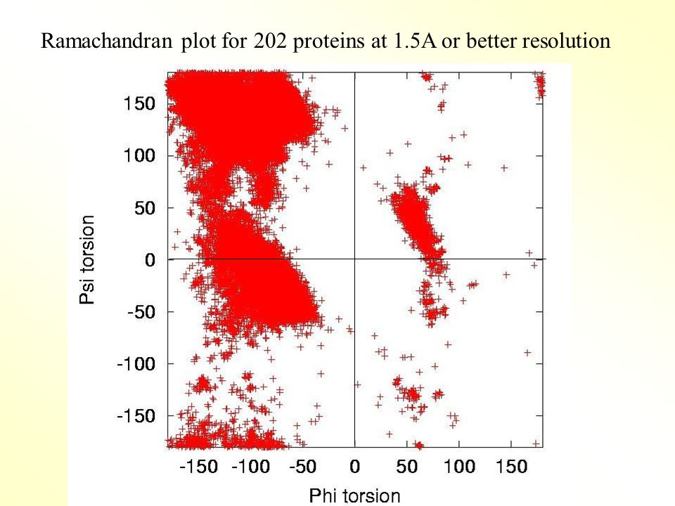 Ramachandran plot for 202 proteins at 1.5A or better resolution