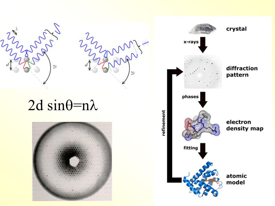 2d sin  =n