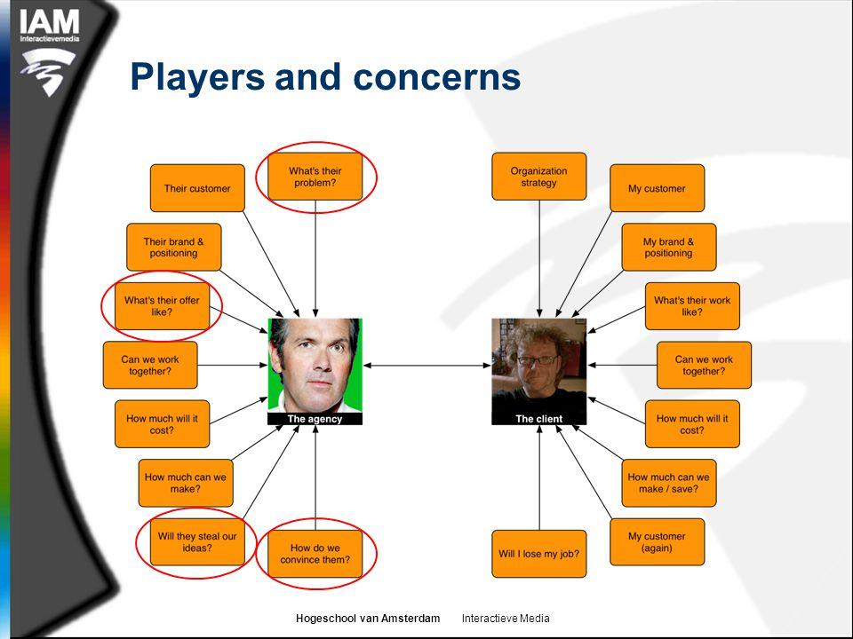 Hogeschool van Amsterdam Interactieve Media Players and concerns