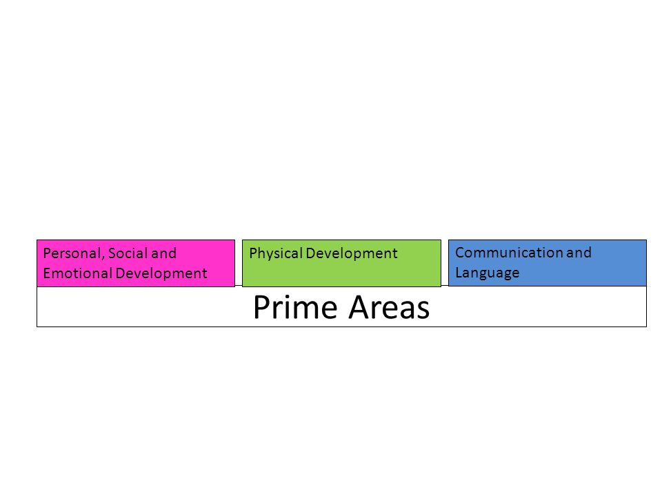 Prime Areas Personal, Social and Emotional Development: Making relationships Self-confidence and self-awareness Managing feelings and Behaviour Physical Development: Moving and handling Health and self-care Communication and Language: Listening and attention Understanding Speaking Eight areas to assess children