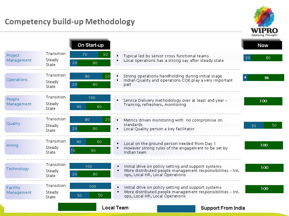 © 2009 Wipro Ltd - Confidential 6 Competency build-up Methodology