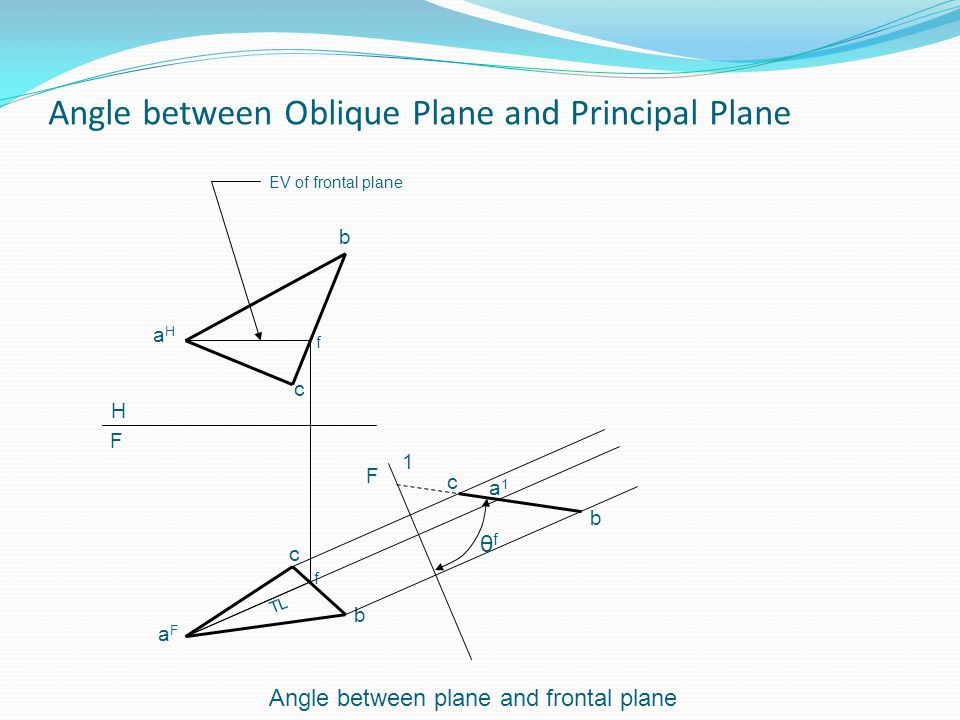 Angle between Oblique Plane and Principal Plane aHaH b c aFaF b c f f TL H F 1 a1a1 b c F θfθf EV of frontal plane Angle between plane and frontal pla