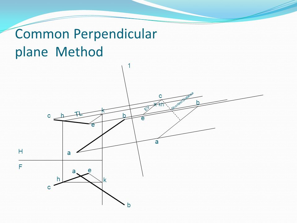Common Perpendicular plane Method e a cb e c a b H F k k h h TL 1 x kh c e EV b a Shortest Distance