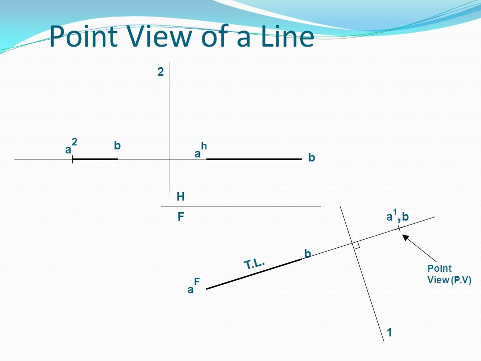 Point View of a Line ahah aFaF 1 b b H F Point View (P.V) T.L. b a2a2 a1,ba1,b 2