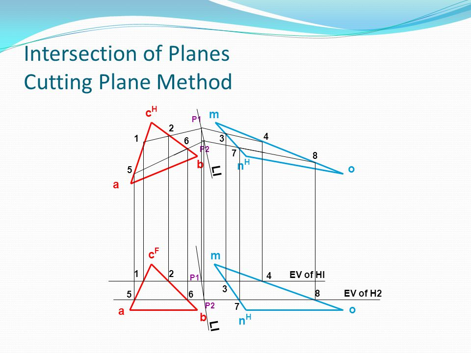 Intersection of Planes Cutting Plane Method b a cHcH b a cFcF m o nHnH m o nHnH 1 2 3 4 EV of HI 1 2 3 4 P1 EV of H2 5 6 7 8 5 6 7 8 P2 LI P1 P2 LI