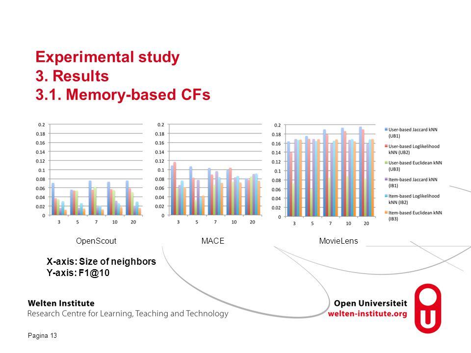Pagina 13 Experimental study 3.Results 3.1.