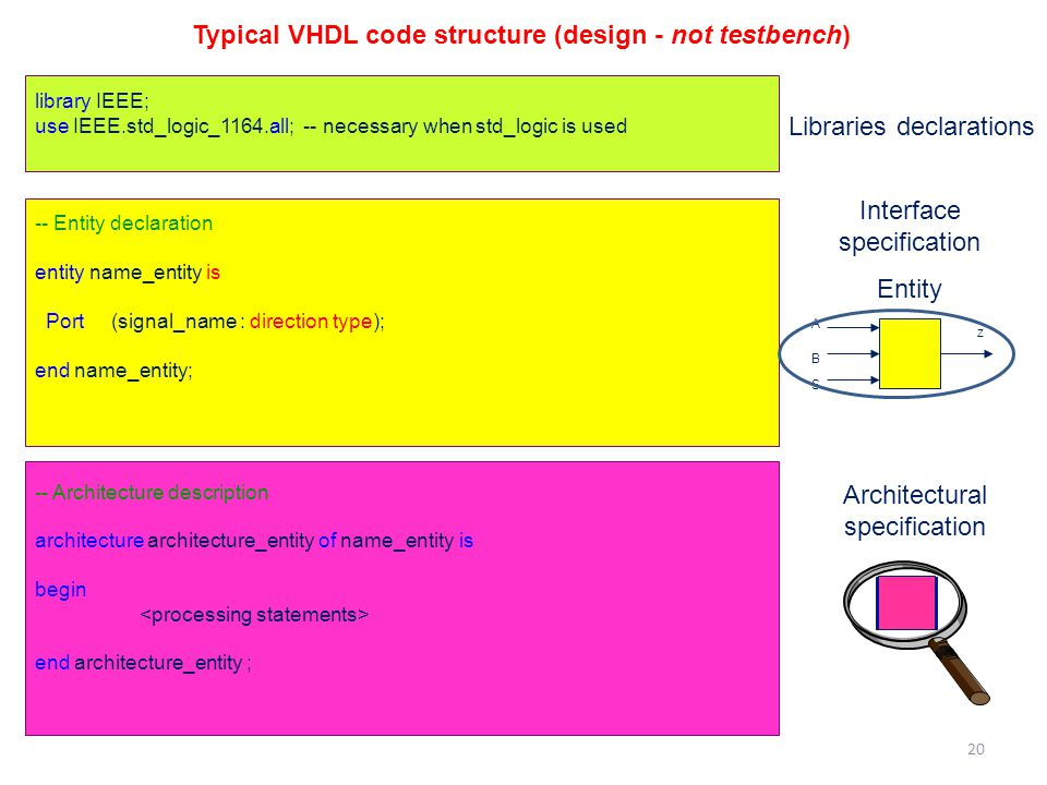 library IEEE; use IEEE.std_logic_1164.all; -- necessary when std_logic is used -- Entity declaration entity name_entity is Port (signal_name : direction type); end name_entity; -- Architecture description architecture architecture_entity of name_entity is begin end architecture_entity ; A B S z Interface specification Entity Architectural specification Libraries declarations Typical VHDL code structure (design - not testbench) 20