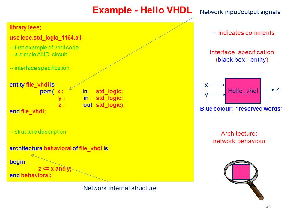 Example - Hello VHDL library ieee; use ieee.std_logic_1164.all; -- first example of vhdl code -- a simple AND circuit -- interface specification entity file_vhdl is port ( x : instd_logic; y : in std_logic; z : out std_logic); end file_vhdl; -- structure description architecture behavioral of file_vhdl is begin z <= x and y; end behavioral; Hello_vhdl x y z Interface specification (black box - entity) Architecture: network behaviour -- indicates comments 24 Blue colour: reserved words Network input/output signals Network internal structure