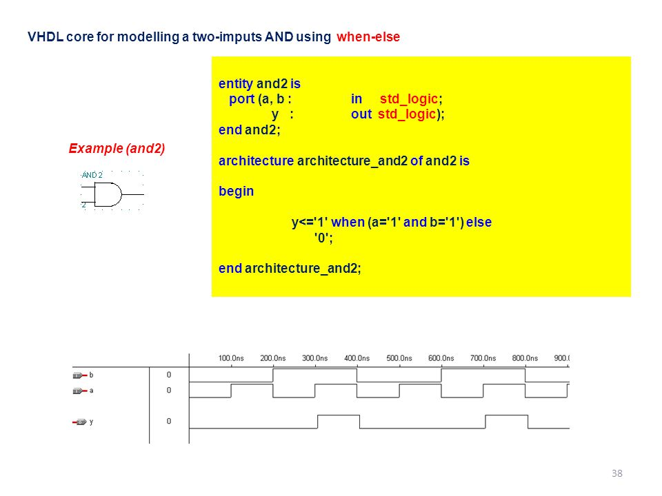 entity and2 is port (a, b : in std_logic; y : out std_logic); end and2; architecture architecture_and2 of and2 is begin y<= 1 when (a= 1 and b= 1 ) else 0 ; end architecture_and2; Example (and2) VHDL core for modelling a two-imputs AND using when-else 38