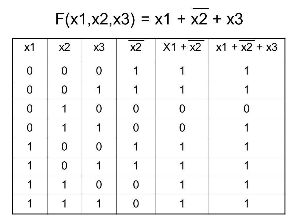 F(x1,x2,x3) = x1 + x2 + x3 x1x2x3x2X1 + x2x1 + x2 + x3 000111 001111 010000 011001 100111 101111 110011 111011