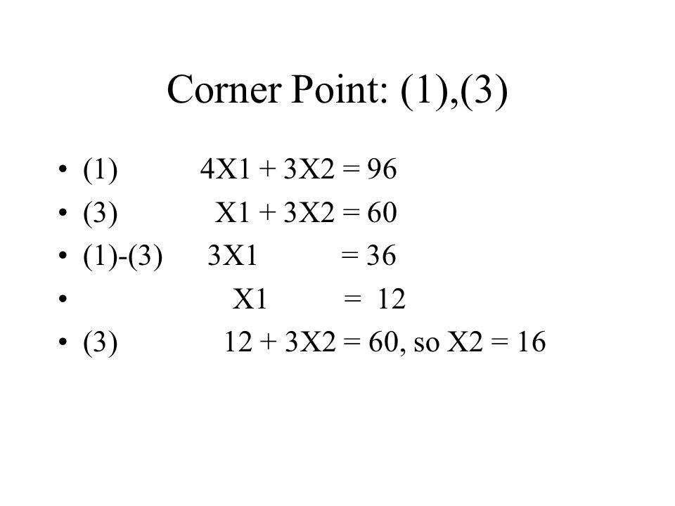 Corner Point: (1),(3) (1) 4X1 + 3X2 = 96 (3) X1 + 3X2 = 60 (1)-(3) 3X1 = 36 X1 = 12 (3) 12 + 3X2 = 60, so X2 = 16