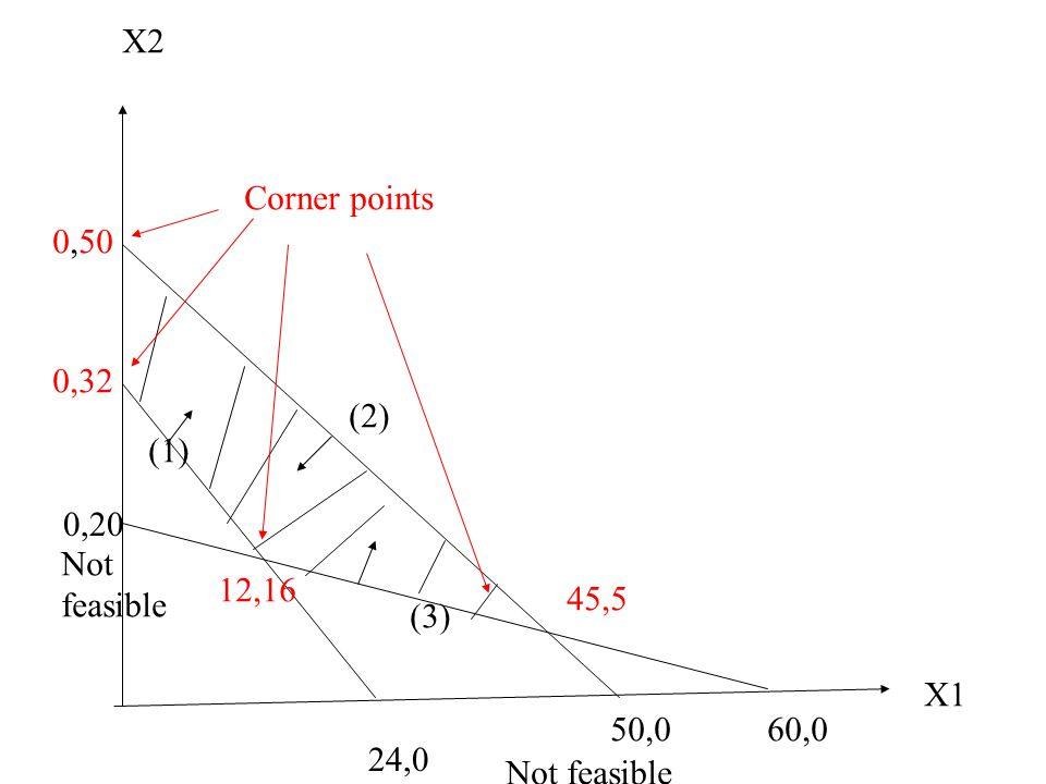 X1 X2 0,32 24,0 0,50 50,0 (1) (2) 0,20 60,0 (3) Corner points Not feasible Not feasible 12,16 45,5