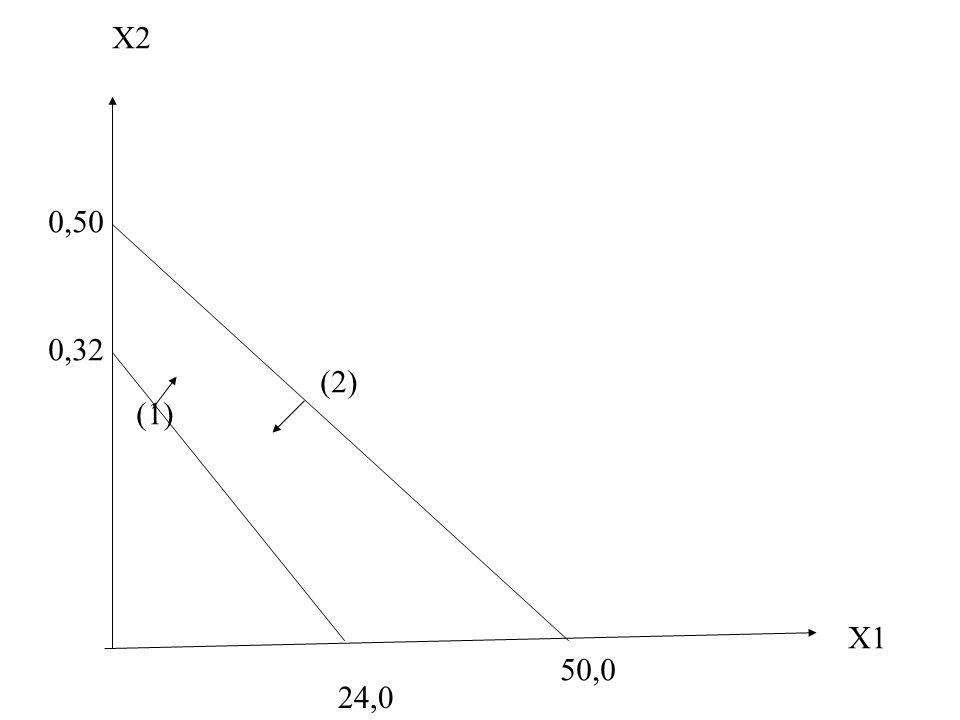 X1 X2 0,32 24,0 0,50 50,0 (1) (2)