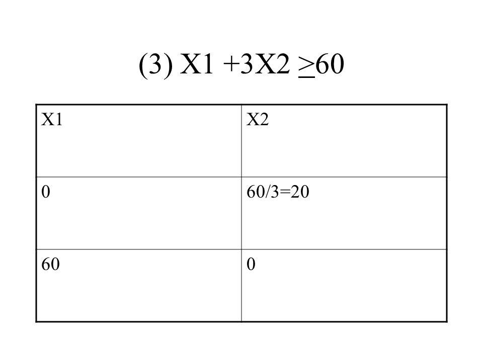 (3) X1 +3X2 >60 X1X2 060/3=20 600