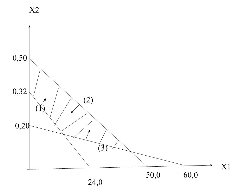 X1 X2 0,32 24,0 0,50 50,0 (1) (2) 0,20 60,0 (3)