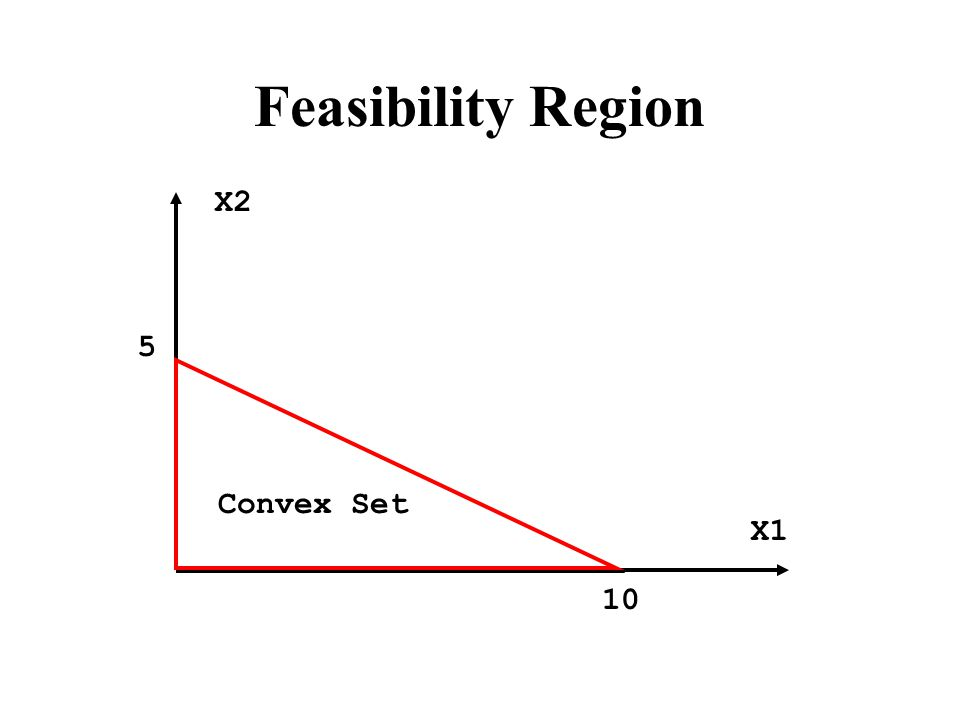 Feasibility Region Convex Set X2 X1 10 5