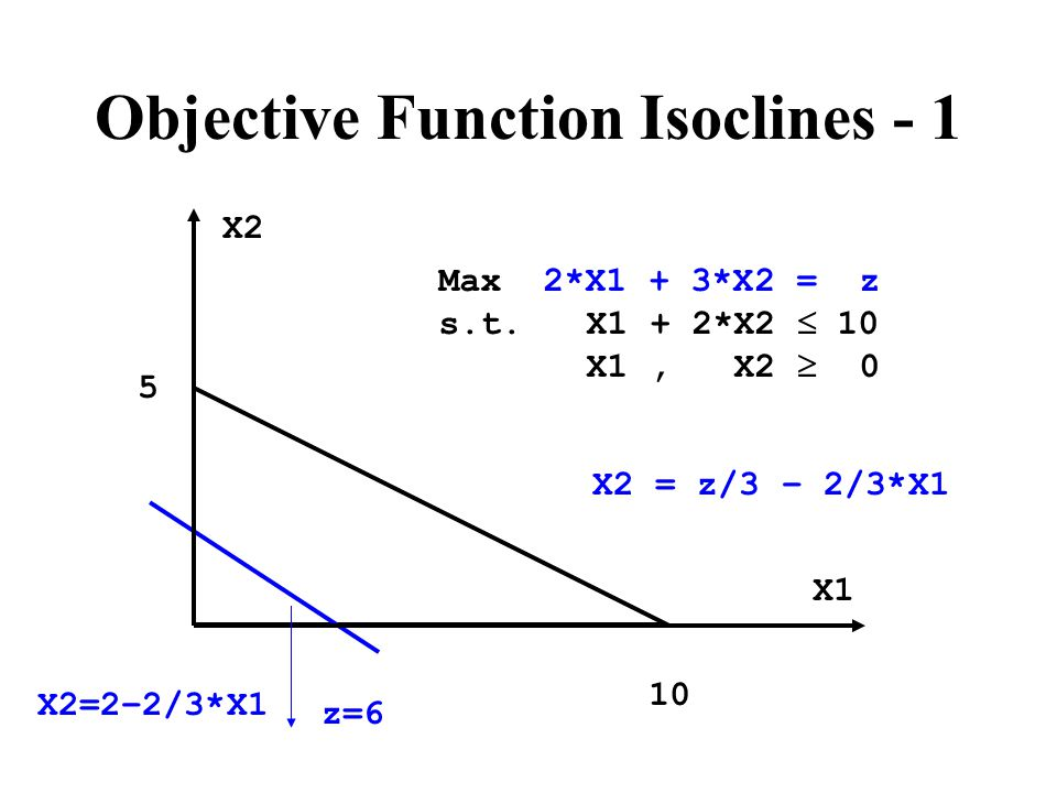 Objective Function Isoclines - 1 Max 2*X1 + 3*X2 = z s.t.