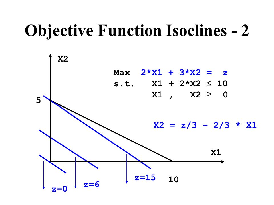 Objective Function Isoclines - 2 Max 2*X1 + 3*X2 = z s.t.