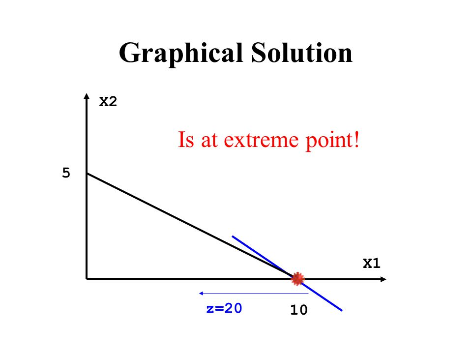 Graphical Solution X2 X1 10 5 z=20 Is at extreme point!