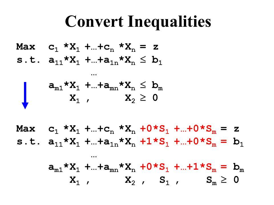 Convert Inequalities Max c 1 *X 1 +…+c n *X n +0*S 1 +…+0*S m = z s.t.