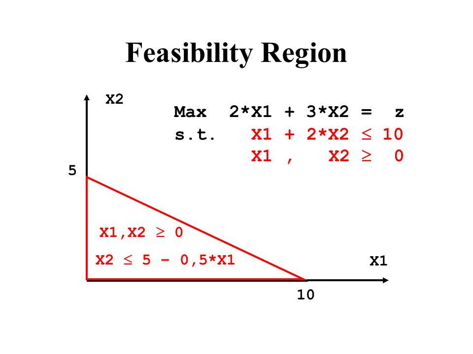1 Constraint  1 Non-Zero Variable Max Objective s.t. X1 + 2*X2 + S = 10 X1, X2, S  0 X2 X1 10 5
