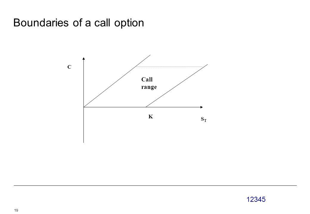 12345 19 Boundaries of a call option STST K Call range C