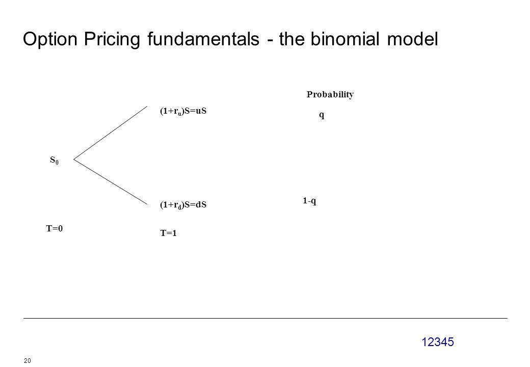12345 20 Option Pricing fundamentals - the binomial model S0S0 (1+r u )S=uS (1+r d )S=dS T=0 T=1 Probability q 1-q