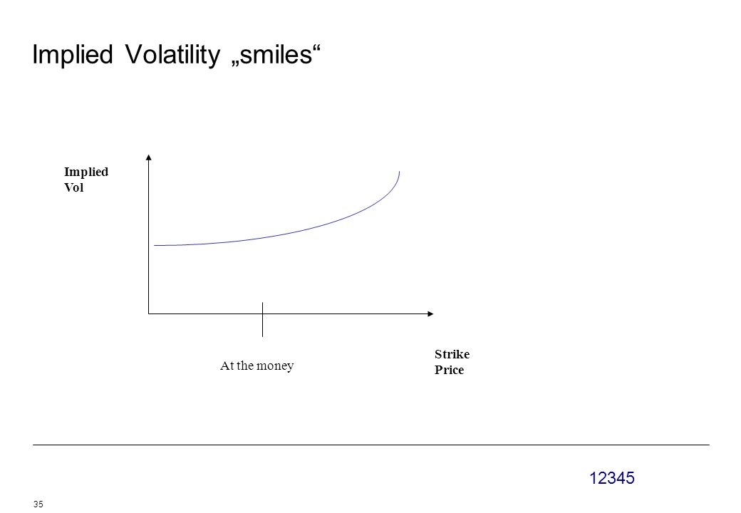 "12345 35 Implied Volatility ""smiles Strike Price Implied Vol At the money"