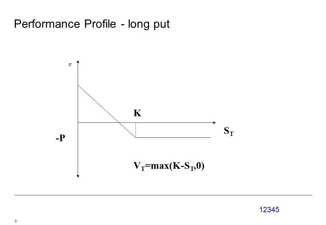 12345 5 Performance Profile - long put -P K STST V T =max(K-S T,0)