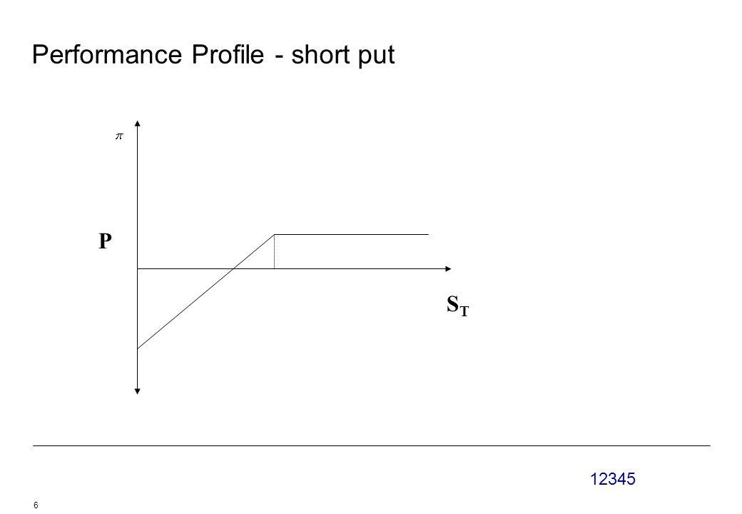 12345 6 Performance Profile - short put STST P