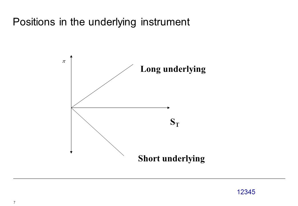 12345 7 Positions in the underlying instrument STST Long underlying Short underlying