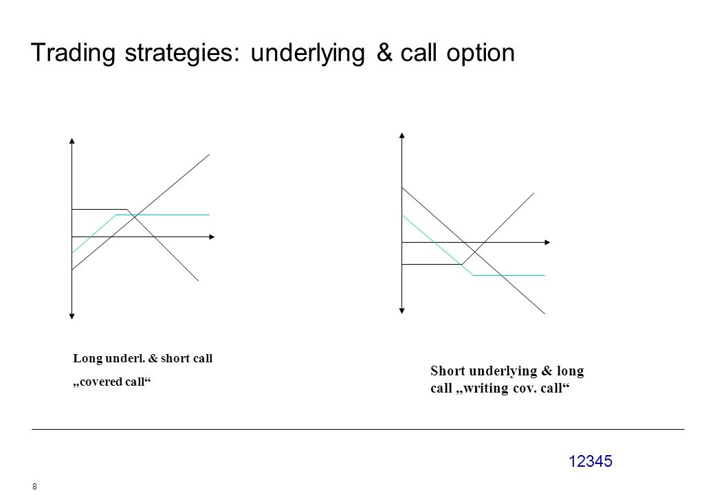 12345 8 Trading strategies: underlying & call option Long underl.