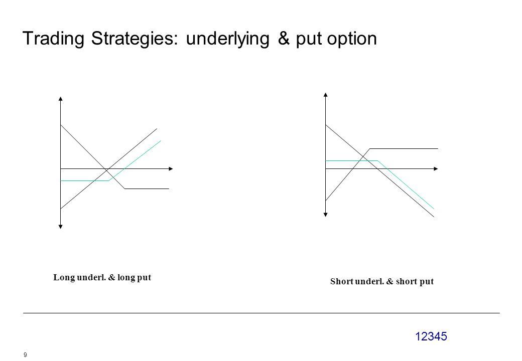 12345 9 Trading Strategies: underlying & put option Long underl.