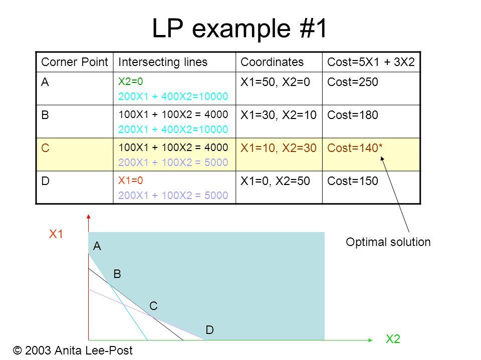 © 2003 Anita Lee-Post LP example #1 X1 X2 A B C D Corner PointIntersecting linesCoordinatesCost=5X1 + 3X2 A X2=0 200X1 + 400X2=10000 X1=50, X2=0Cost=250 B 100X1 + 100X2 = 4000 200X1 + 400X2=10000 X1=30, X2=10Cost=180 C 100X1 + 100X2 = 4000 200X1 + 100X2 = 5000 X1=10, X2=30Cost=140* D X1=0 200X1 + 100X2 = 5000 X1=0, X2=50Cost=150 Optimal solution