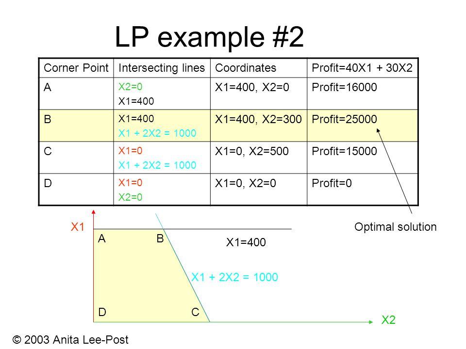 © 2003 Anita Lee-Post LP example #2 X1 X2 X1=400 Corner PointIntersecting linesCoordinatesProfit=40X1 + 30X2 A X2=0 X1=400 X1=400, X2=0Profit=16000 B X1=400 X1 + 2X2 = 1000 X1=400, X2=300Profit=25000 C X1=0 X1 + 2X2 = 1000 X1=0, X2=500Profit=15000 D X1=0 X2=0 X1=0, X2=0Profit=0 AB CD X1 + 2X2 = 1000 Optimal solution