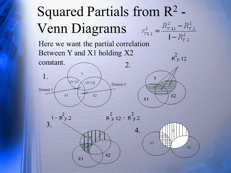 Squared Partials from R 2 - Venn Diagrams Here we want the partial correlation Between Y and X1 holding X2 constant. 1. 2. 3. 4.