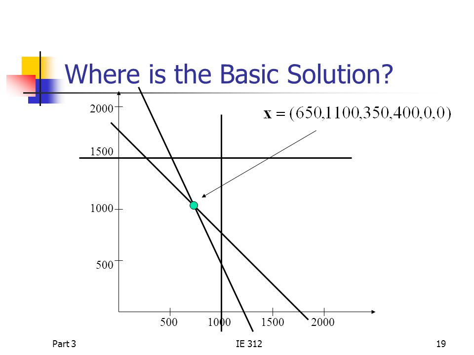 Part 3IE 31219 Where is the Basic Solution? 2000 1500 1000 500 500 1000 1500 2000