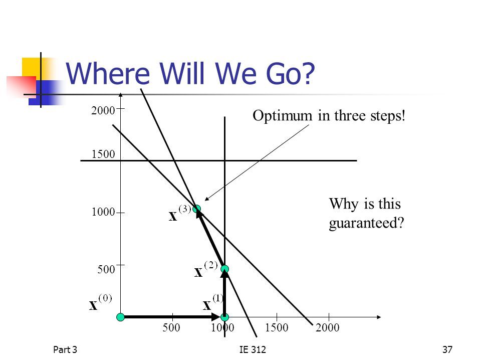 Part 3IE 31237 Where Will We Go.2000 1500 1000 500 500 1000 1500 2000 Why is this guaranteed.