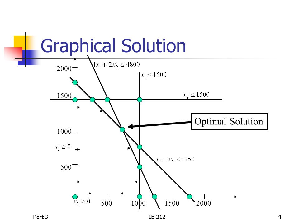 Part 3IE 3124 Graphical Solution 2000 1500 1000 500 500 1000 1500 2000 Optimal Solution