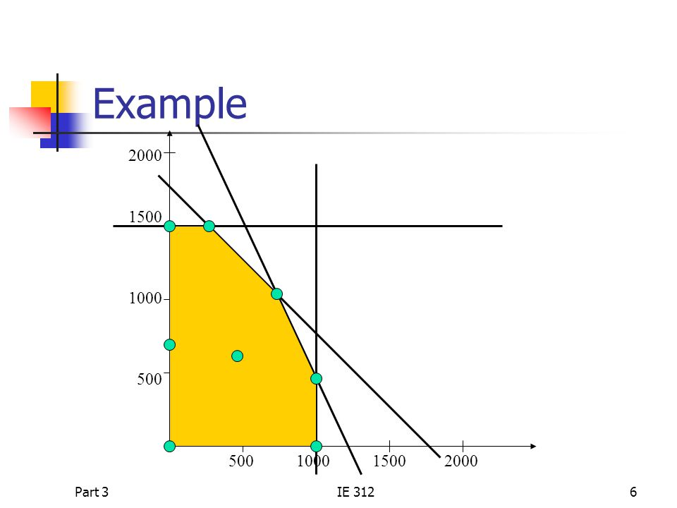 Part 3IE 3126 Example 2000 1500 1000 500 500 1000 1500 2000