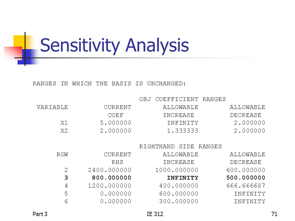 Part 3IE 31271 Sensitivity Analysis RANGES IN WHICH THE BASIS IS UNCHANGED: OBJ COEFFICIENT RANGES VARIABLE CURRENT ALLOWABLE ALLOWABLE COEF INCREASE DECREASE X1 5.000000 INFINITY 2.000000 X2 2.000000 1.333333 2.000000 RIGHTHAND SIDE RANGES ROW CURRENT ALLOWABLE ALLOWABLE RHS INCREASE DECREASE 2 2400.000000 1000.000000 600.000000 3 800.000000 INFINITY 500.000000 4 1200.000000 400.000000 666.666687 5 0.000000 600.000000 INFINITY 6 0.000000 300.000000 INFINITY