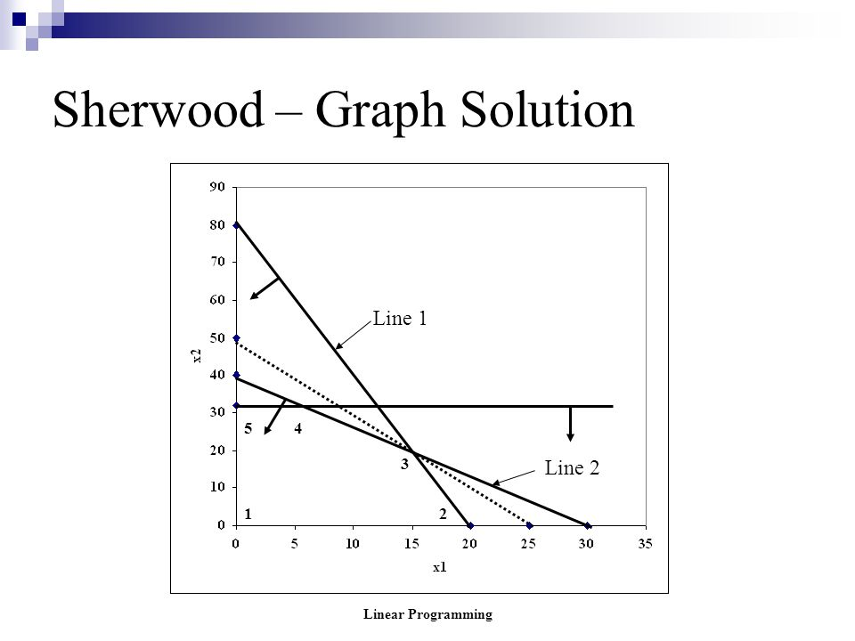 Linear Programming Sherwood – Graph Solution Line 2 Line 1 12 3 45