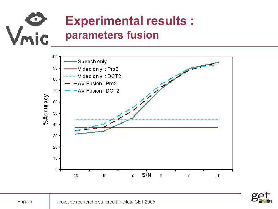 Projet de recherche sur crédit incitatif GET 2005 Page 5 Experimental results : parameters fusion