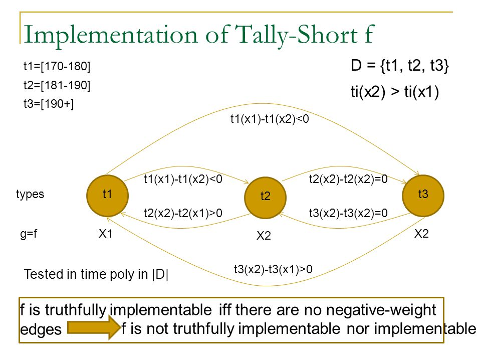 Implementation of Tally-Short f t1 D = {t1, t2, t3} X1 X2 g=f types ti(x2) > ti(x1) f is truthfully implementable iff there are no negative-weight edges t1(x1)-t1(x2)<0 t2(x2)-t2(x1)>0 t2=[181-190] t3=[190+] t1=[170-180] t2 t3 t2(x2)-t2(x2)=0 t3(x2)-t3(x2)=0 t3(x2)-t3(x1)>0 f is not truthfully implementablenor implementable Tested in time poly in |D|